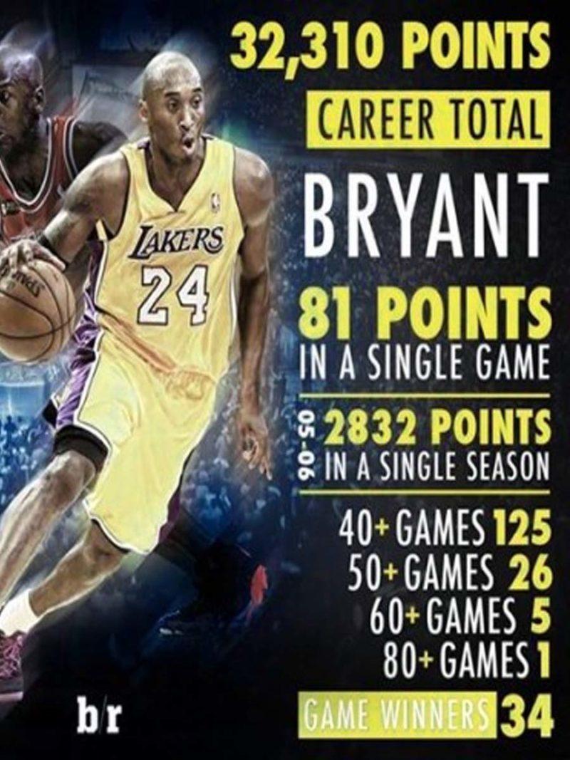 Muere Kobe Bryan