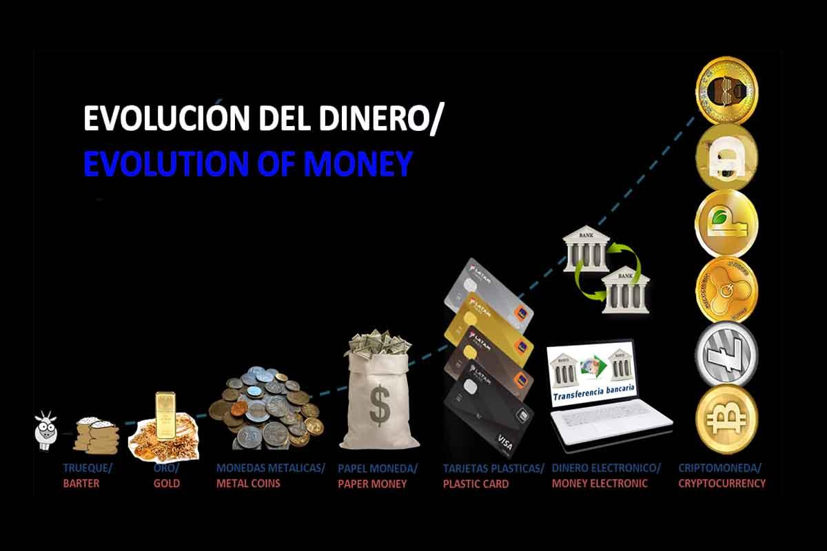 Evolución del dinero